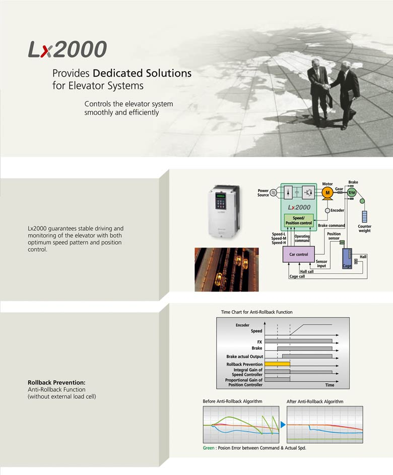 LX2000 Ac Drive Description